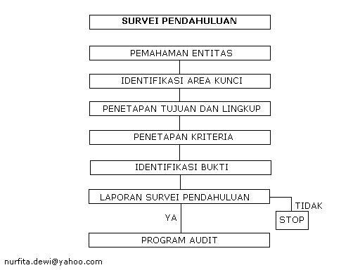 perencanaan-audit-kinerja